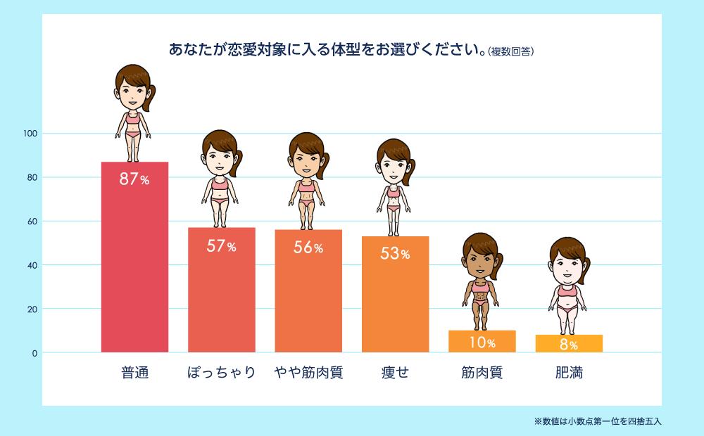 男性に聞いた恋愛対象に入る体型で87%が普通体型の画像